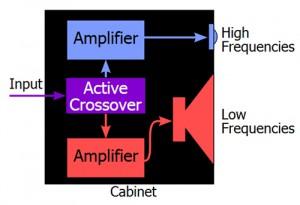 Teknik för aktiva högtalare